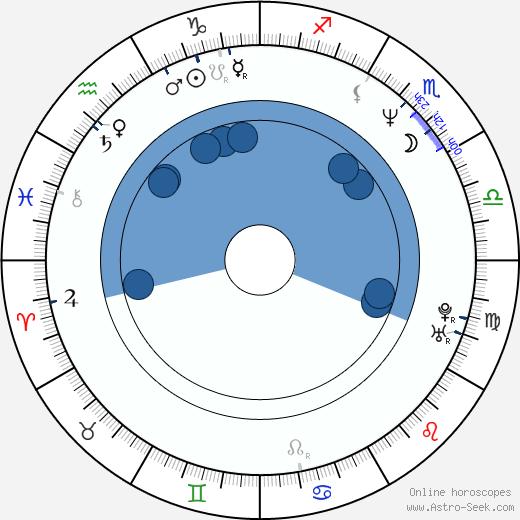 Dagmar Seume wikipedia, horoscope, astrology, instagram