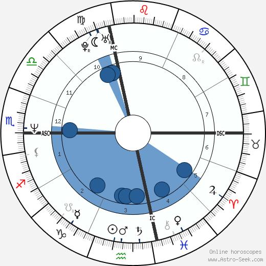 Daniel Egan wikipedia, horoscope, astrology, instagram
