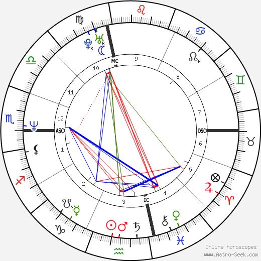 Daniel Egan день рождения гороскоп, Daniel Egan Натальная карта онлайн
