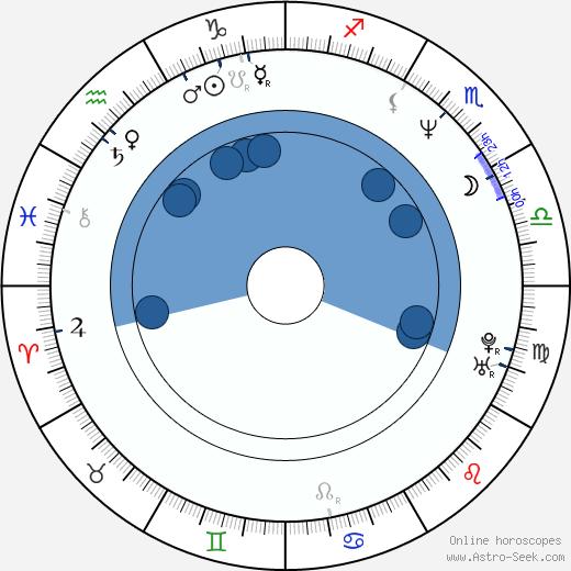 Darnell Martin wikipedia, horoscope, astrology, instagram
