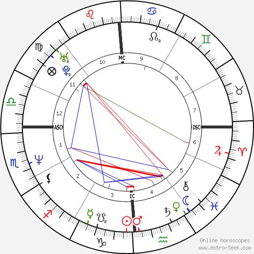 Enrico Lo Verso birth chart, Enrico Lo Verso astro natal horoscope, astrology