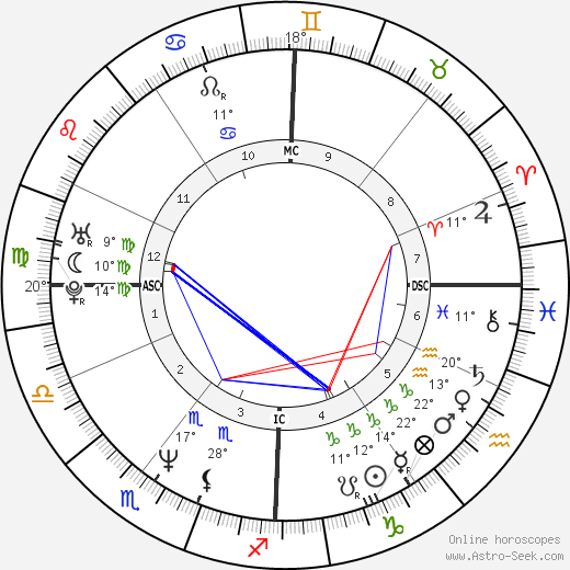 Eric Vu-An birth chart, biography, wikipedia 2019, 2020