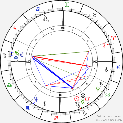Eric Vu-An birth chart, Eric Vu-An astro natal horoscope, astrology