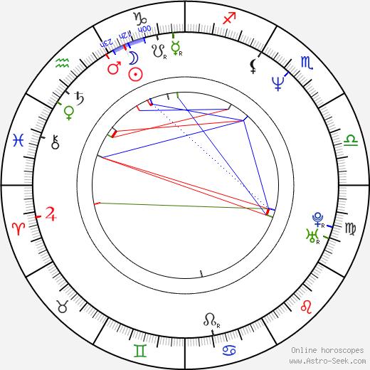 Ernest Miller birth chart, Ernest Miller astro natal horoscope, astrology
