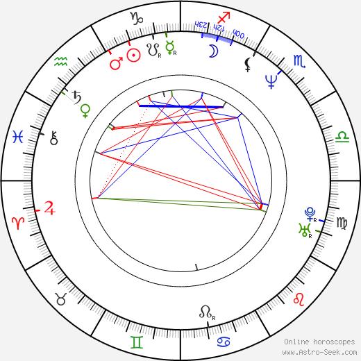 Eve Montpetit astro natal birth chart, Eve Montpetit horoscope, astrology
