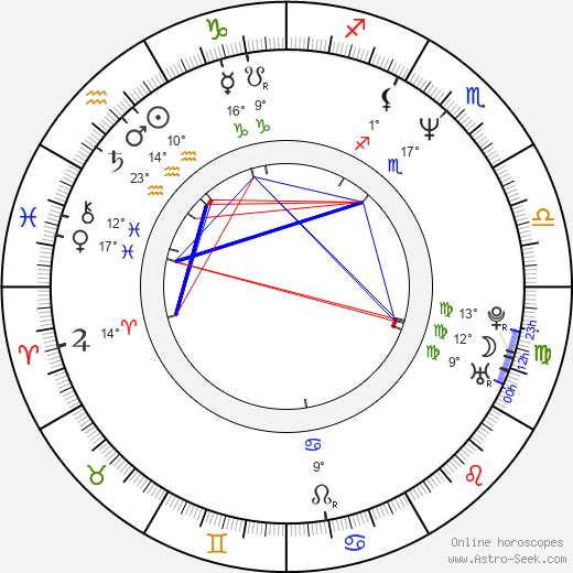 Helena Brabcová birth chart, biography, wikipedia 2018, 2019
