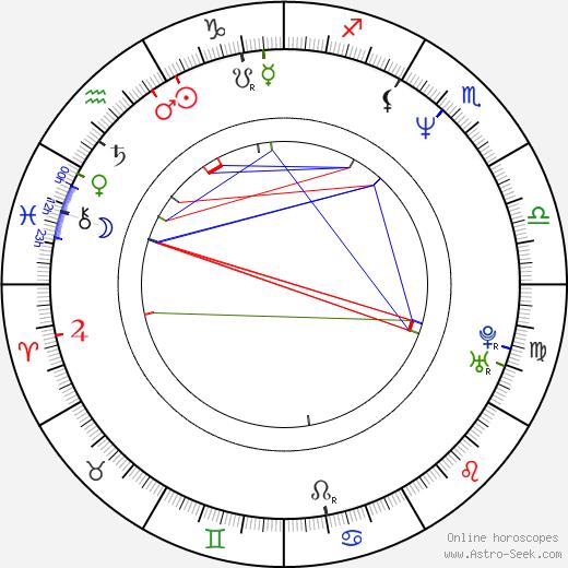Hernán Gaffet astro natal birth chart, Hernán Gaffet horoscope, astrology