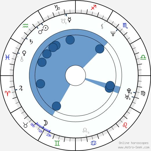 Hôka Kinoshita wikipedia, horoscope, astrology, instagram