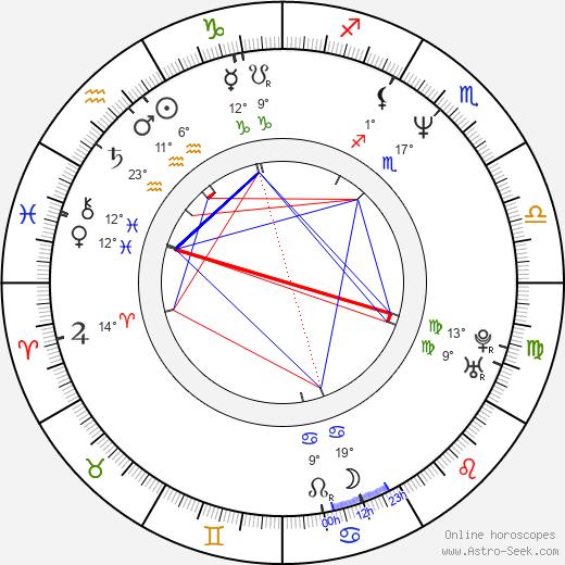 Hrothgar Mathews birth chart, biography, wikipedia 2020, 2021