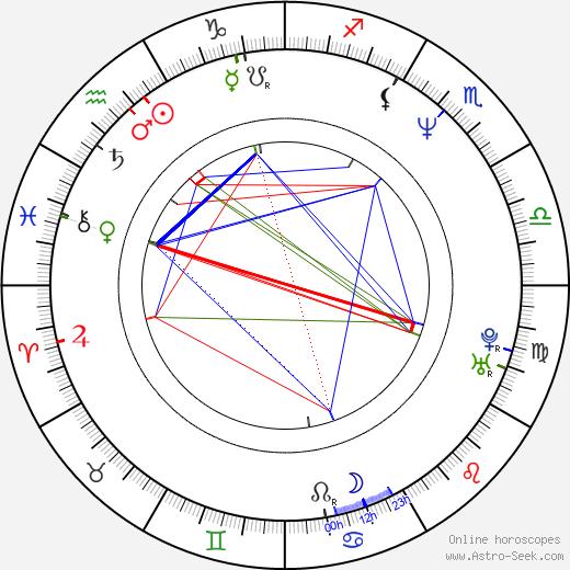 Hrothgar Mathews birth chart, Hrothgar Mathews astro natal horoscope, astrology