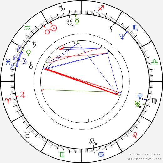 Джейн Хоррокс Jane Horrocks день рождения гороскоп, Jane Horrocks Натальная карта онлайн