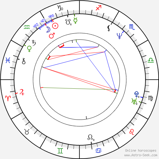 Jill Phipps birth chart, Jill Phipps astro natal horoscope, astrology