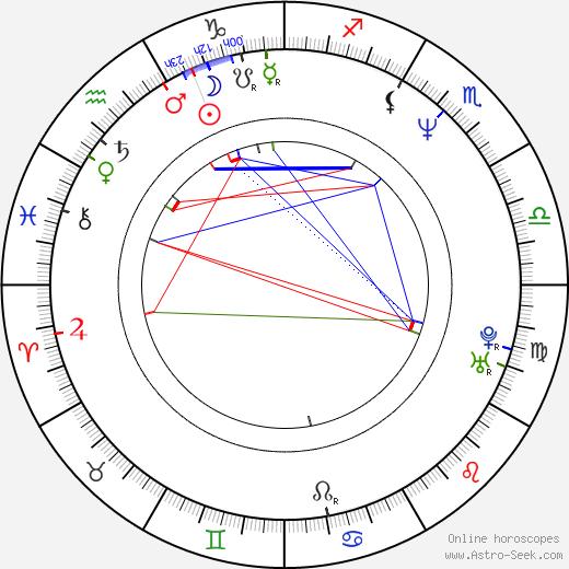 Lou Lou Rhemrev birth chart, Lou Lou Rhemrev astro natal horoscope, astrology