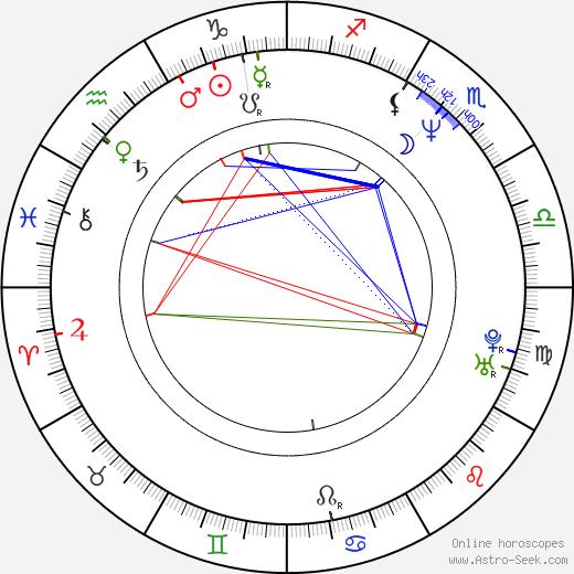 Lustmord astro natal birth chart, Lustmord horoscope, astrology