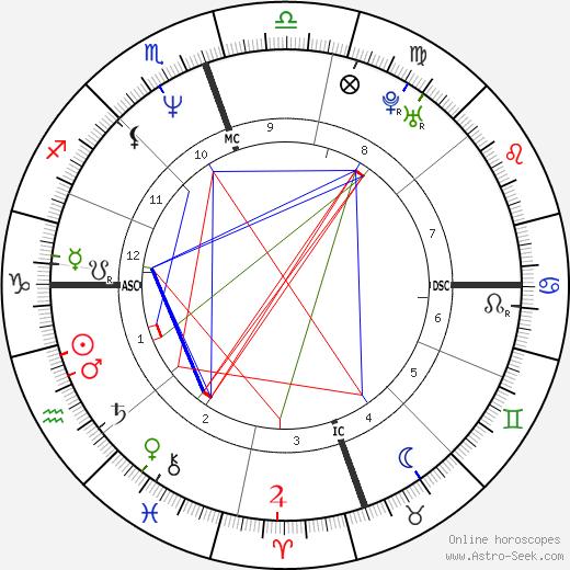 Mariska Hargitay astro natal birth chart, Mariska Hargitay horoscope, astrology