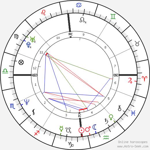 Mark O'Toole tema natale, oroscopo, Mark O'Toole oroscopi gratuiti, astrologia