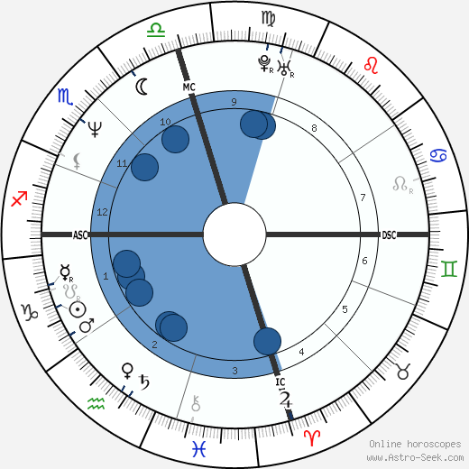 Nicolas Cage horoscope, astrology, sign, zodiac, date of birth, instagram