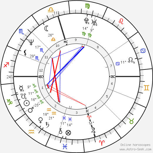 Nicolas Cage birth chart, biography, wikipedia 2018, 2019