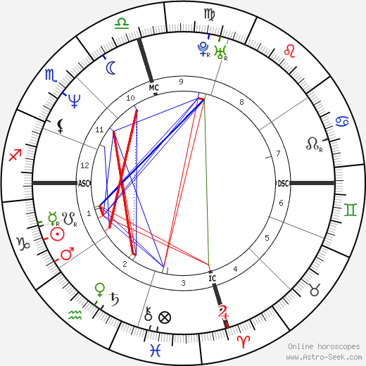 Nicolas Cage Birth Chart Horoscope Date Of Birth Astro