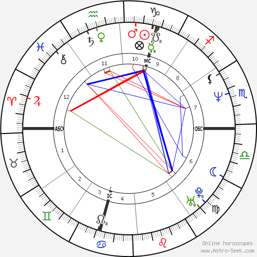 Olivier Baroux день рождения гороскоп, Olivier Baroux Натальная карта онлайн
