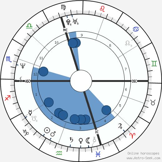 Paul Marceau wikipedia, horoscope, astrology, instagram