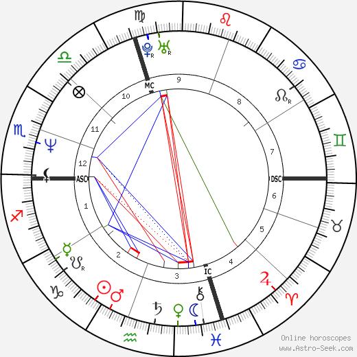 Paul Marceau день рождения гороскоп, Paul Marceau Натальная карта онлайн