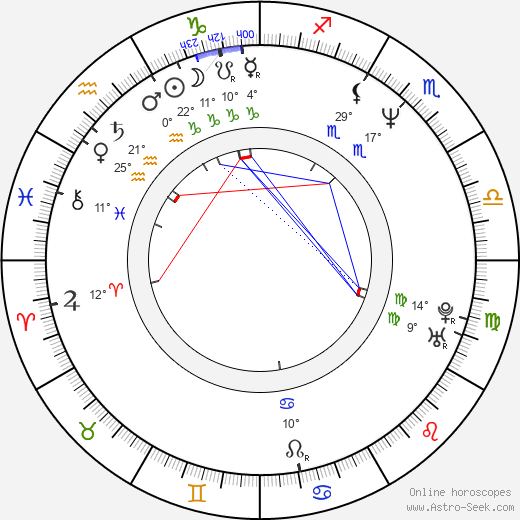 Penelope Ann Miller birth chart, biography, wikipedia 2018, 2019