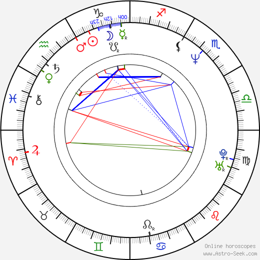 Penelope Ann Miller astro natal birth chart, Penelope Ann Miller horoscope, astrology