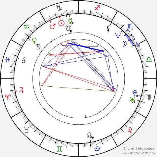 Petr Placák birth chart, Petr Placák astro natal horoscope, astrology
