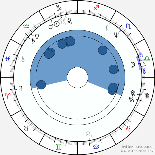 Piotr Rzymyszkiewicz horoscope, astrology, sign, zodiac, date of birth, instagram