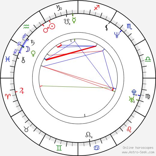 Ralph Garman birth chart, Ralph Garman astro natal horoscope, astrology
