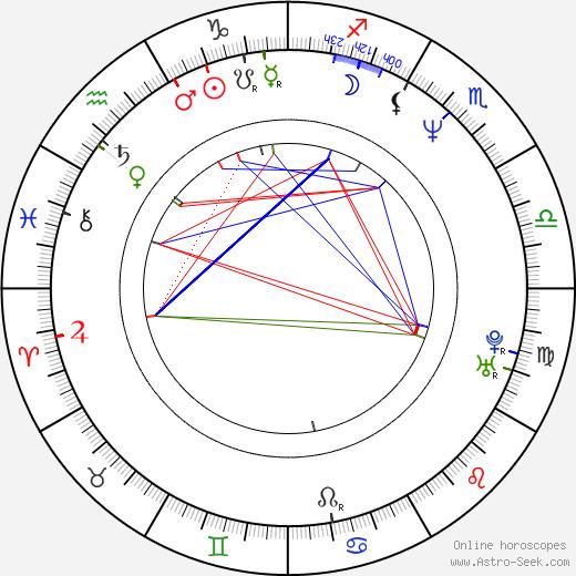 Ramón Arangüena astro natal birth chart, Ramón Arangüena horoscope, astrology