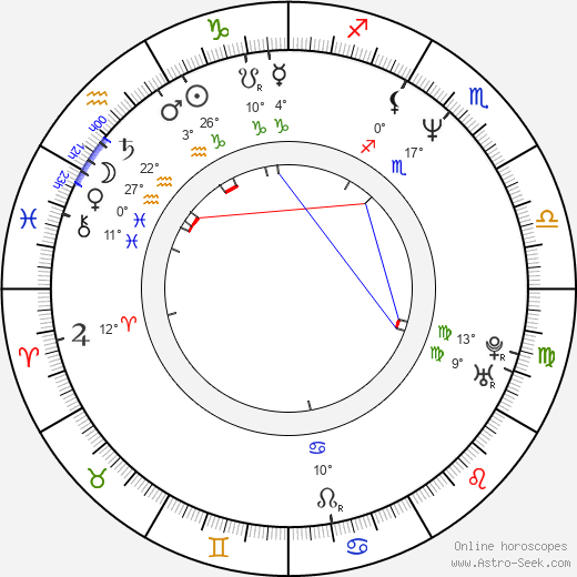 Refet Abazi birth chart, biography, wikipedia 2019, 2020