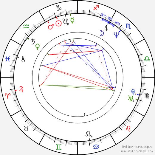 Robert Kubánek birth chart, Robert Kubánek astro natal horoscope, astrology