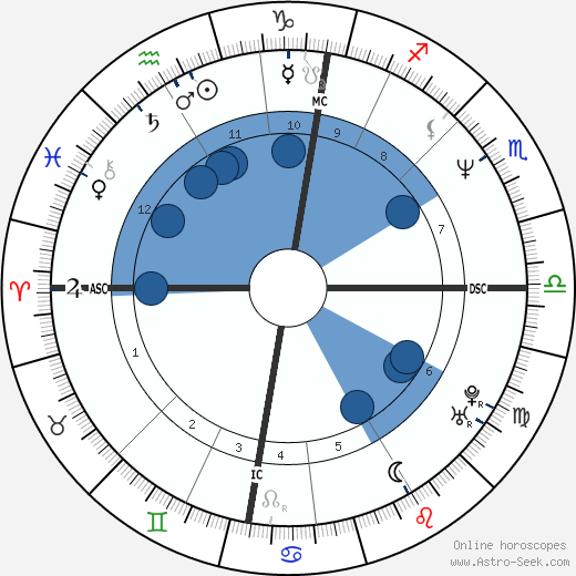 Roddy Frame wikipedia, horoscope, astrology, instagram