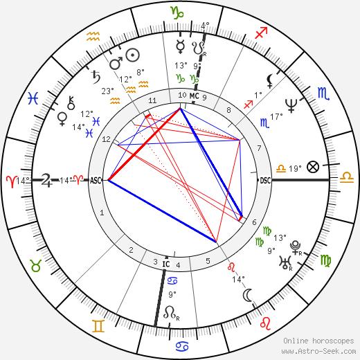 Roddy Frame birth chart, biography, wikipedia 2019, 2020