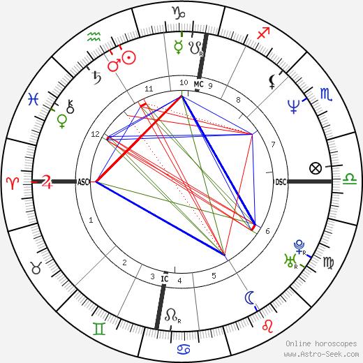 Roddy Frame birth chart, Roddy Frame astro natal horoscope, astrology
