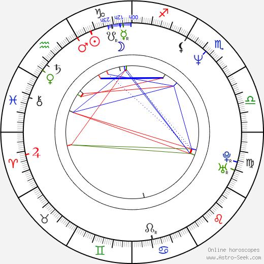 Senka Bulic birth chart, Senka Bulic astro natal horoscope, astrology
