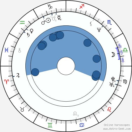 Stefan Fjeldmark wikipedia, horoscope, astrology, instagram