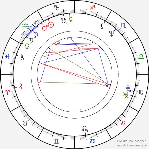 Václav Svoboda astro natal birth chart, Václav Svoboda horoscope, astrology