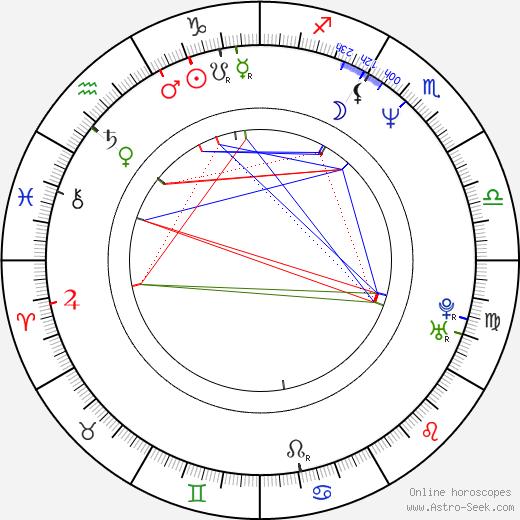 Zdeněk Kub birth chart, Zdeněk Kub astro natal horoscope, astrology