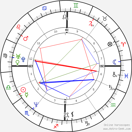 Agnès Jaoui tema natale, oroscopo, Agnès Jaoui oroscopi gratuiti, astrologia