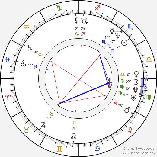 Amanda Sandrelli birth chart, biography, wikipedia 2020, 2021
