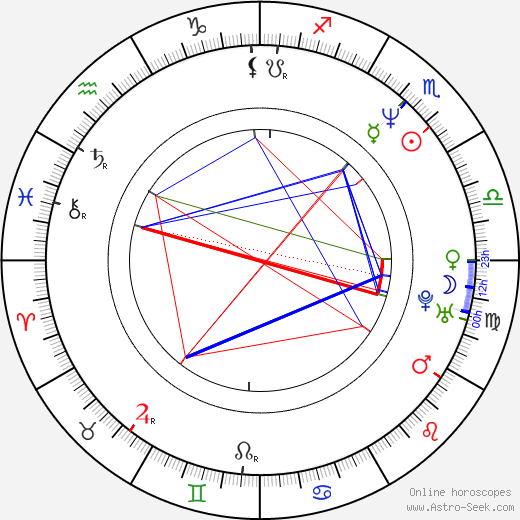 Amanda Sandrelli birth chart, Amanda Sandrelli astro natal horoscope, astrology