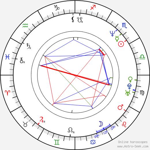 Andrzej Mastalerz astro natal birth chart, Andrzej Mastalerz horoscope, astrology