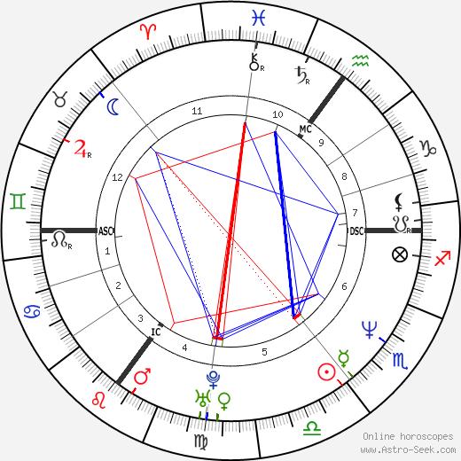 Annemiek Schrijver tema natale, oroscopo, Annemiek Schrijver oroscopi gratuiti, astrologia