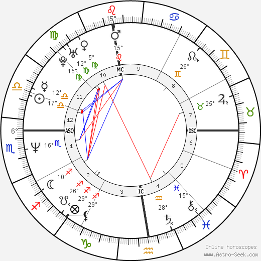 Antonio Albanese birth chart, biography, wikipedia 2019, 2020