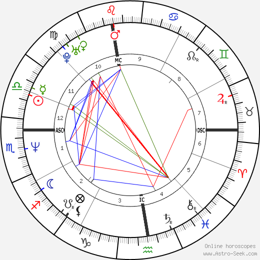 Antonio Albanese astro natal birth chart, Antonio Albanese horoscope, astrology