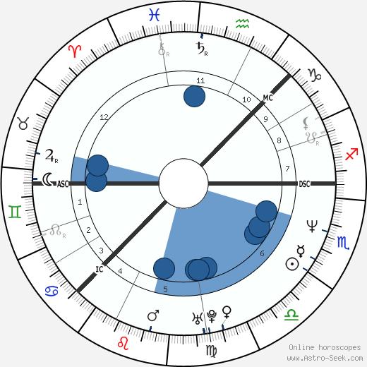 Camilla Henemark wikipedia, horoscope, astrology, instagram