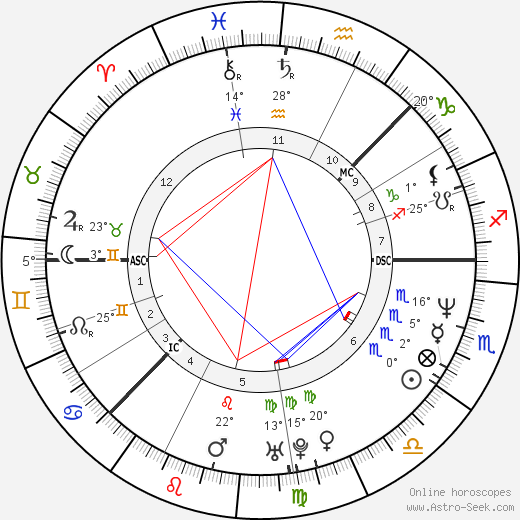 Camilla Henemark birth chart, biography, wikipedia 2017, 2018